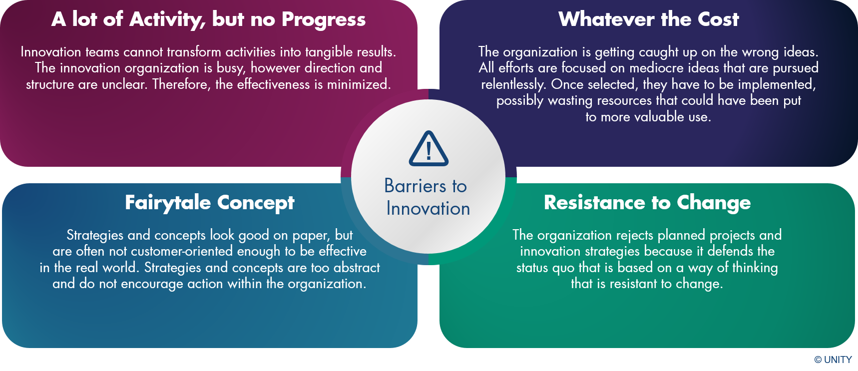 The graphic provides information about classic obstacles in companies that prevent or slow down powerful innovations. With our help, you will overcome these barriers.